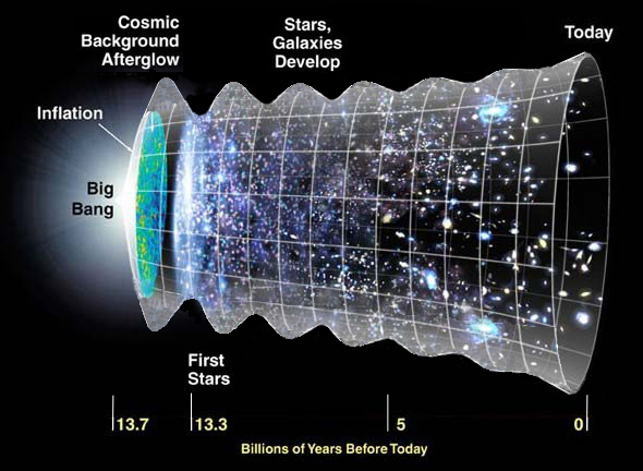 Are we living in a ringing universe?
