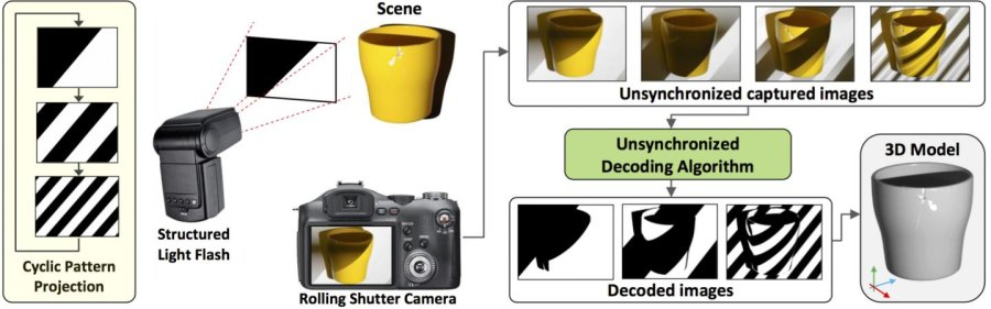 Structured light scanning helps turn smartphones into 3-D scanners